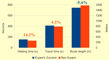Experts Solution vs. Red Swarm (Avg. values)